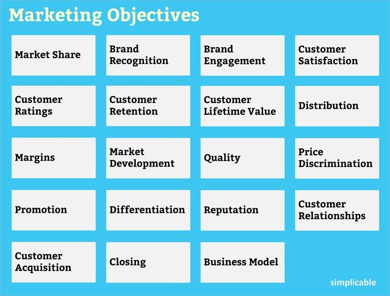 Marketing Objectives sample. Source: Simplicable