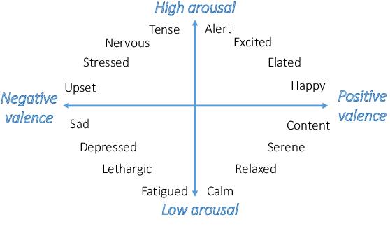 High Arousal Vs Low Arousal Content. Source: www.semanticscholar.org