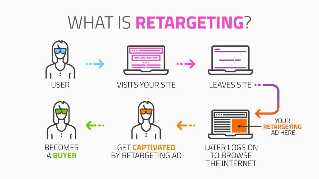 Retargeting Marketing. Source: mediaonemarketing