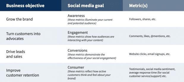 Social media strategy goals template. Source: HootSuite
